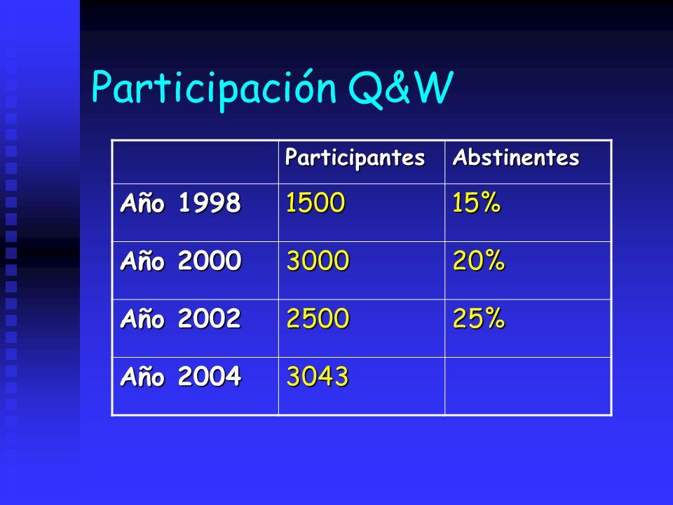 Participación Q&W ParticipantesAbstinentes Año 1998 150015% Año 2000 300020% Año 2002 250025% Año 2004 3043