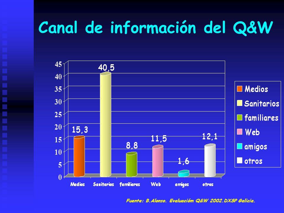 Canal de información del Q&W Fuente: B.Alonso. Evaluacióm Q&W 2002.DXSP Galicia.