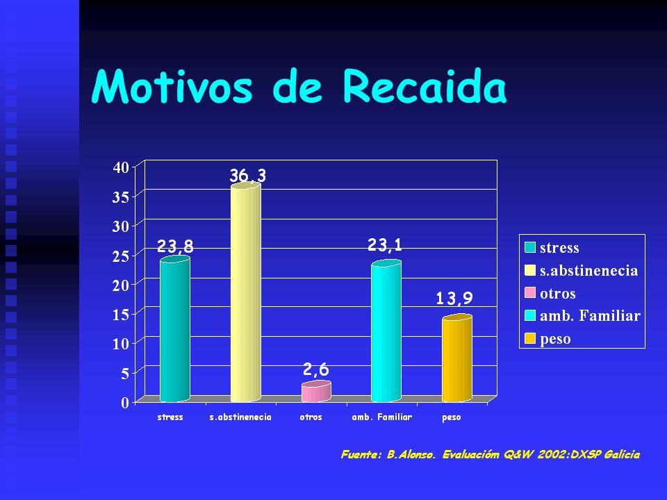 Motivos de Recaida Fuente: B.Alonso. Evaluacióm Q&W 2002:DXSP Galicia