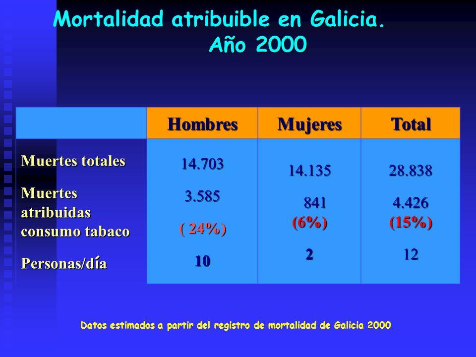 Galicia. Año 2000 Mortalidad atribuible en Galicia. Año 2000HombresMujeresTotal Muertes totales Muertes atribuidas consumo tabaco Personas/d í a 14.70