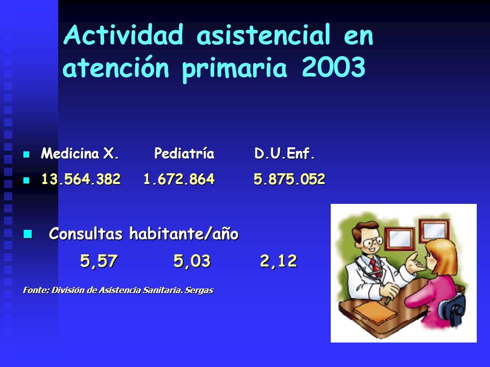 Actividad asistencial en atención primaria 2003 Medicina X. Pediatría D.U.Enf. Medicina X. Pediatría D.U.Enf. 13.564.382 1.672.864 5.875.052 13.564.38