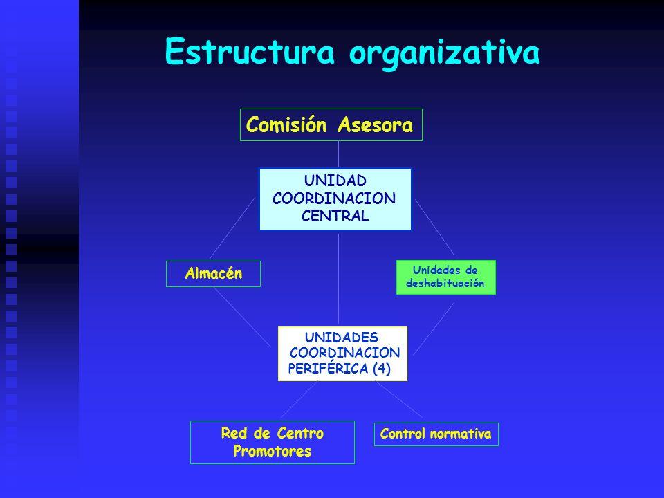 UNIDAD COORDINACION CENTRAL UNIDADES COORDINACION PERIFÉRICA (4) Comisión Asesora Red de Centro Promotores Control normativa Almacén Unidades de desha