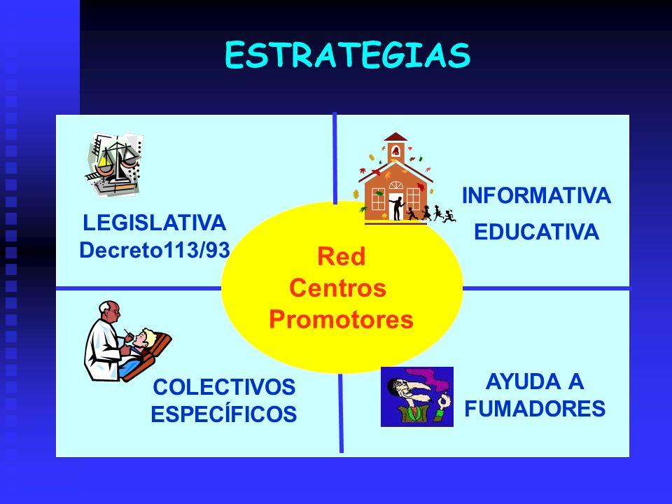 Red Centros Promotores LEGISLATIVA Decreto113/93 INFORMATIVA EDUCATIVA COLECTIVOS ESPECÍFICOS AYUDA A FUMADORES ESTRATEGIAS