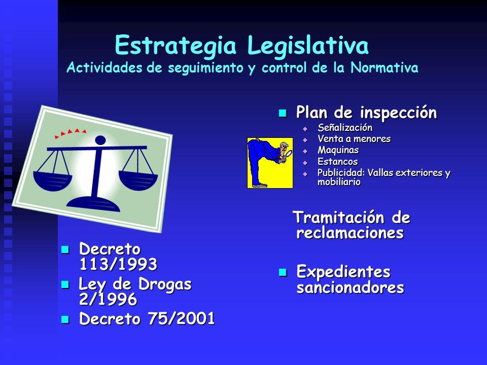 Estrategia Legislativa Actividades de seguimiento y control de la Normativa Decreto 113/1993 Decreto 113/1993 Ley de Drogas 2/1996 Ley de Drogas 2/199