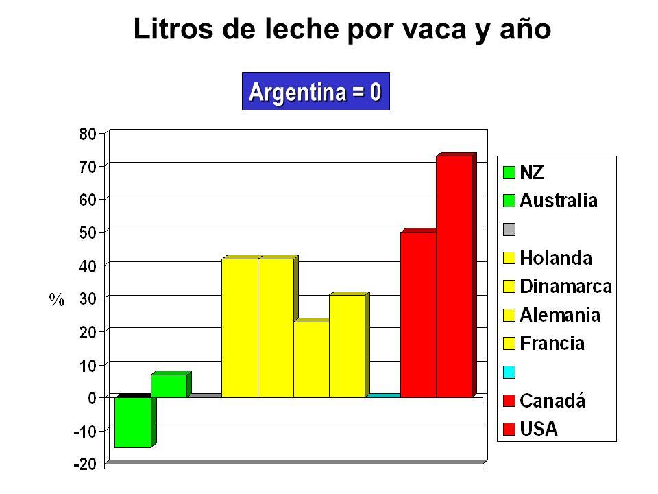 Litros de leche para 1 kg GB+Pr Argentina = 0
