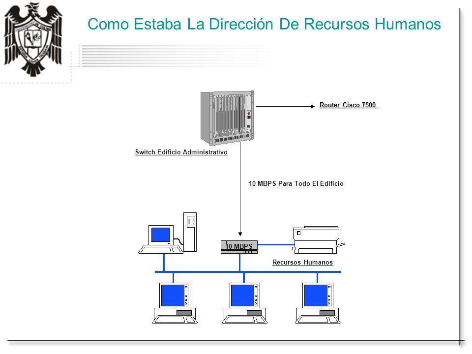 Como Estaba La Dirección De Recursos Humanos Switch Edificio Administrativo Recursos Humanos Router Cisco 7500 10 MBPS Para Todo El Edificio 10 MBPS