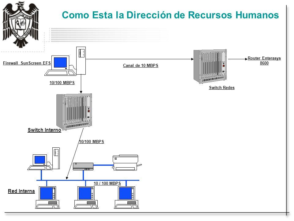 Como Esta la Dirección de Recursos Humanos Switch Redes Canal de 10 MBPS Firewall SunScreen EFS Switch Interno 10/100 MBPS Router Enterasys 8600 10 / 100 MBPS Red Interna