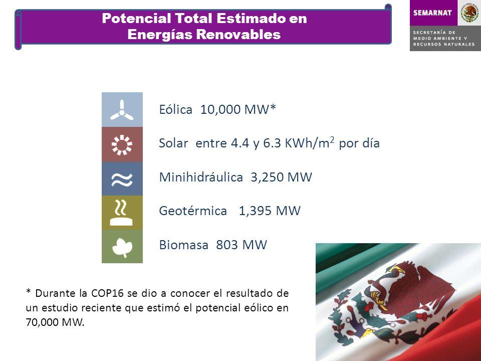Potencial Total Estimado en Energías Renovables Eólica 10,000 MW* Solar entre 4.4 y 6.3 KWh/m 2 por día Minihidráulica 3,250 MW Geotérmica 1,395 MW Bi
