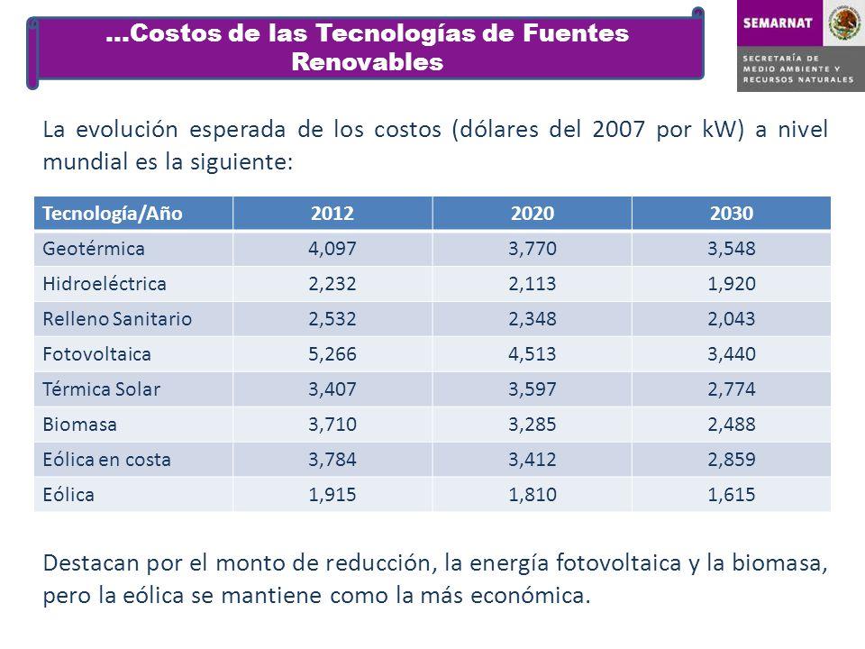 La evolución esperada de los costos (dólares del 2007 por kW) a nivel mundial es la siguiente: …Costos de las Tecnologías de Fuentes Renovables Tecnol