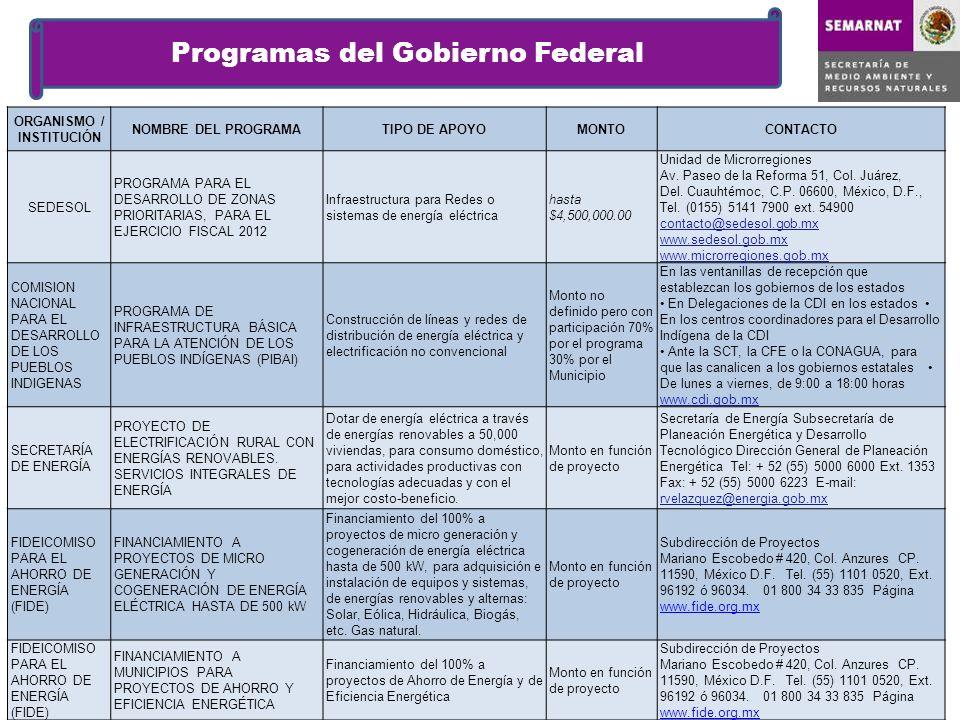Programas del Gobierno Federal ORGANISMO / INSTITUCIÓN NOMBRE DEL PROGRAMATIPO DE APOYOMONTOCONTACTO SEDESOL PROGRAMA PARA EL DESARROLLO DE ZONAS PRIO