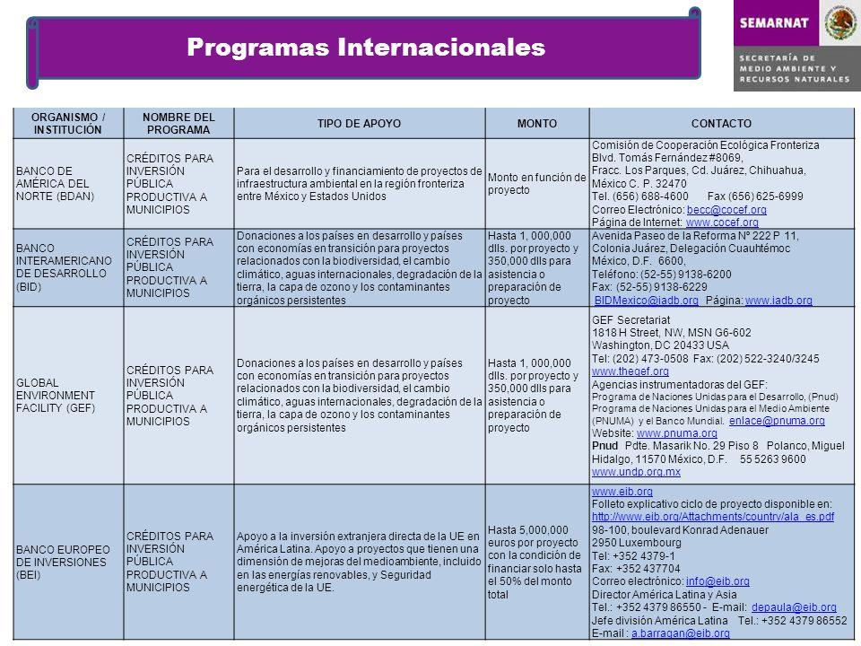 Programas Internacionales ORGANISMO / INSTITUCIÓN NOMBRE DEL PROGRAMA TIPO DE APOYOMONTOCONTACTO BANCO DE AMÉRICA DEL NORTE (BDAN) CRÉDITOS PARA INVER