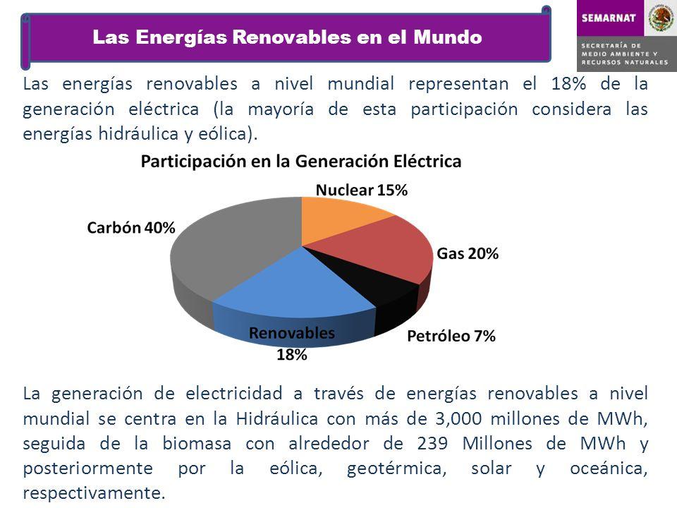 Las Energías Renovables en el Mundo Las energías renovables a nivel mundial representan el 18% de la generación eléctrica (la mayoría de esta particip