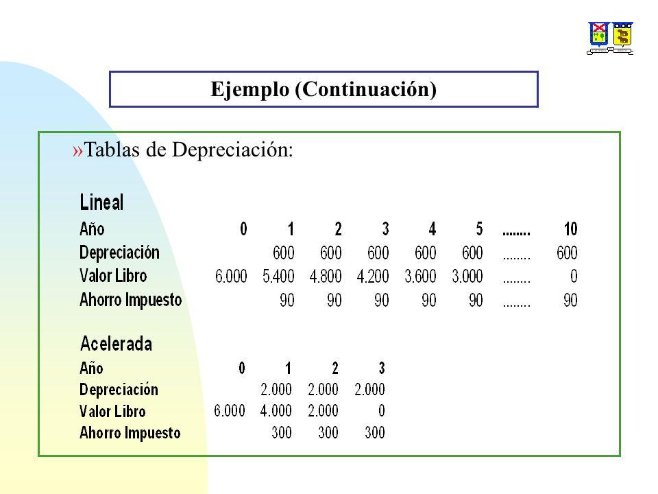 Ejemplo (Continuación) »Tablas de Depreciación: