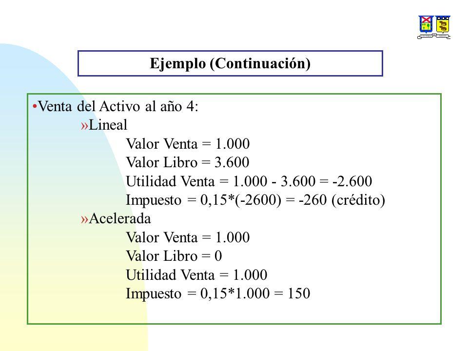 Ejemplo (Continuación) Venta del Activo al año 4: »Lineal Valor Venta = 1.000 Valor Libro = 3.600 Utilidad Venta = 1.000 - 3.600 = -2.600 Impuesto = 0