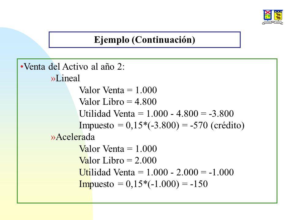 Ejemplo (Continuación) Venta del Activo al año 2: »Lineal Valor Venta = 1.000 Valor Libro = 4.800 Utilidad Venta = 1.000 - 4.800 = -3.800 Impuesto = 0