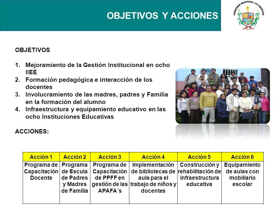 OBJETIVOS Y ACCIONES OBJETIVOS 1. 1.Mejoramiento de la Gestión Institucional en ocho IIEE 2. 2.Formación pedagógica e interacción de los docentes 3. 3