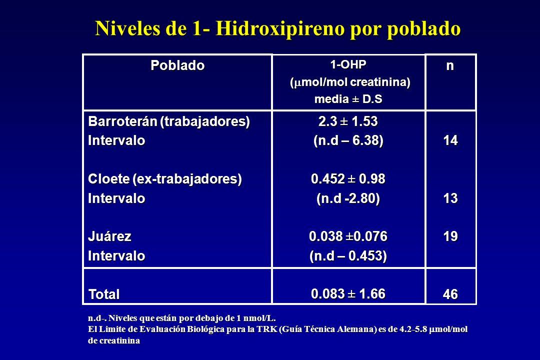 Niveles de 1- Hidroxipireno por poblado 14131946 2.3 ± 1.53 (n.d – 6.38) 0.452 ± 0.98 (n.d -2.80) 0.038 ±0.076 (n.d – 0.453) 0.083 ± 1.66 Barroterán (trabajadores) Intervalo Cloete (ex-trabajadores) IntervaloJuárezIntervaloTotal n 1-OHP ( mol/mol creatinina) ( mol/mol creatinina) media ± D.S Poblado n.d-.