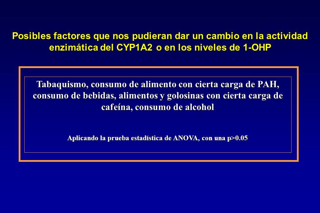 Tabaquismo, consumo de alimento con cierta carga de PAH, consumo de bebidas, alimentos y golosinas con cierta carga de cafeína, consumo de alcohol Apl
