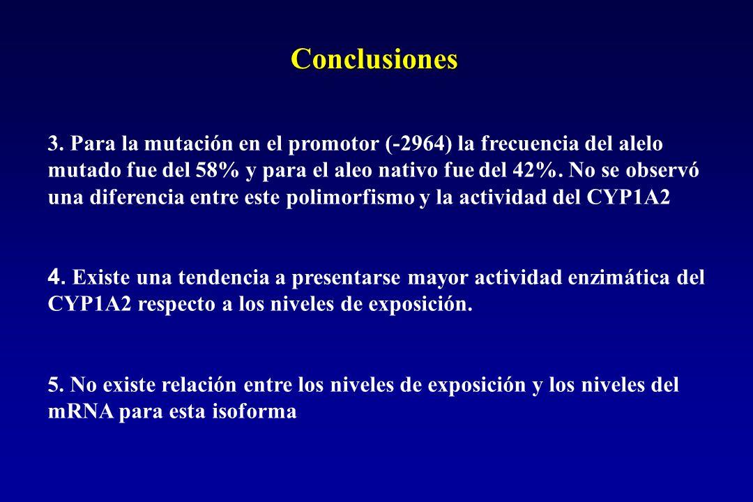 3. Para la mutación en el promotor (-2964) la frecuencia del alelo mutado fue del 58% y para el aleo nativo fue del 42%. No se observó una diferencia