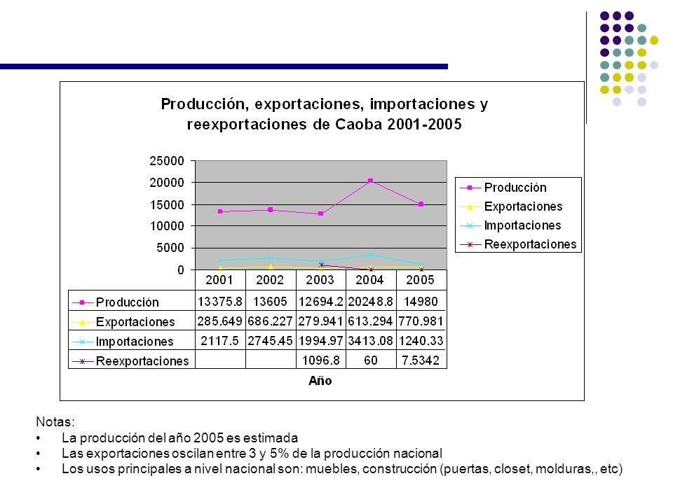Notas: La producción del año 2005 es estimada Las exportaciones oscilan entre 3 y 5% de la producción nacional Los usos principales a nivel nacional s