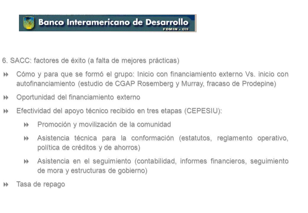 5. Quiénes implementan esta metodología en América Latina (lista parcial) FINCA Costa Rica con su metodología de Empresas Comunales de Crédito (ECR),