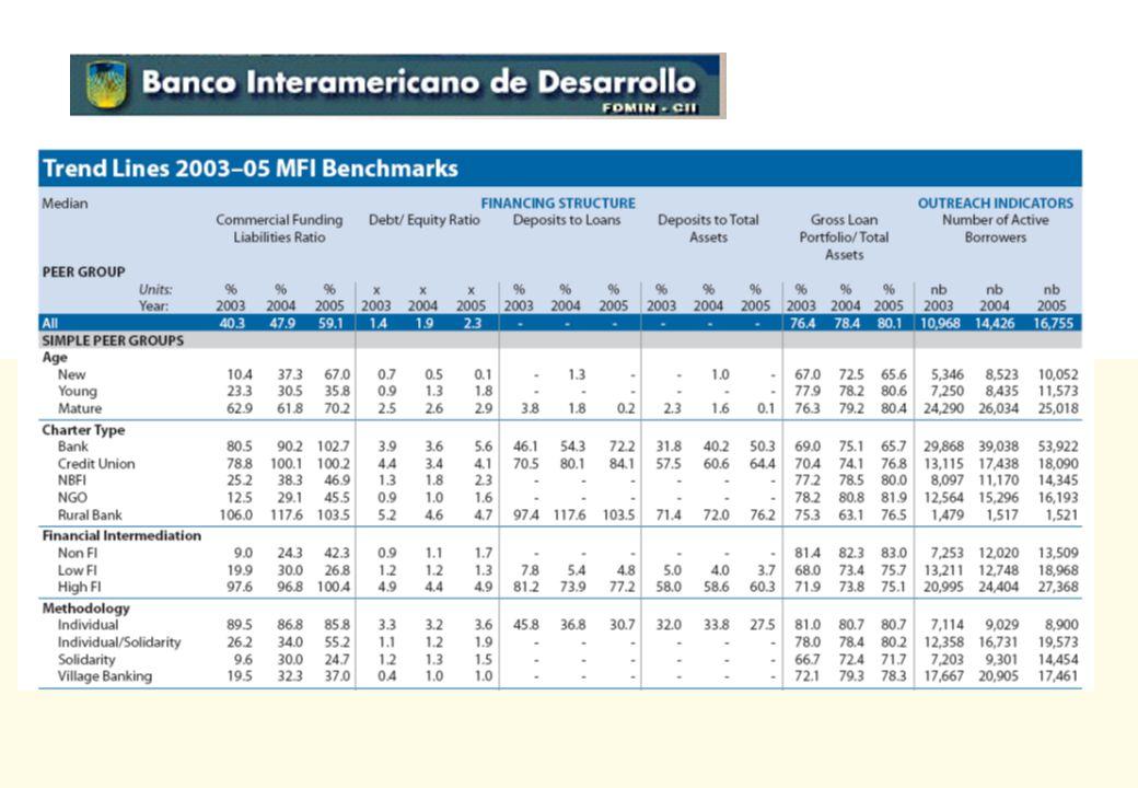 Estándares de Desempeño de Bancos Comunales Mediana de 25 INSTITUCIONES DEDICADAS A BANCOS COMUNALES Reportadas por The MIX – Microbanking Bulletin