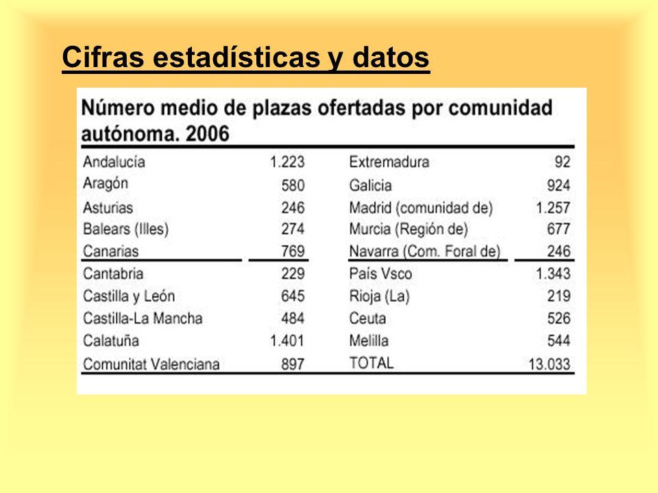 Cifras estadísticas y datos