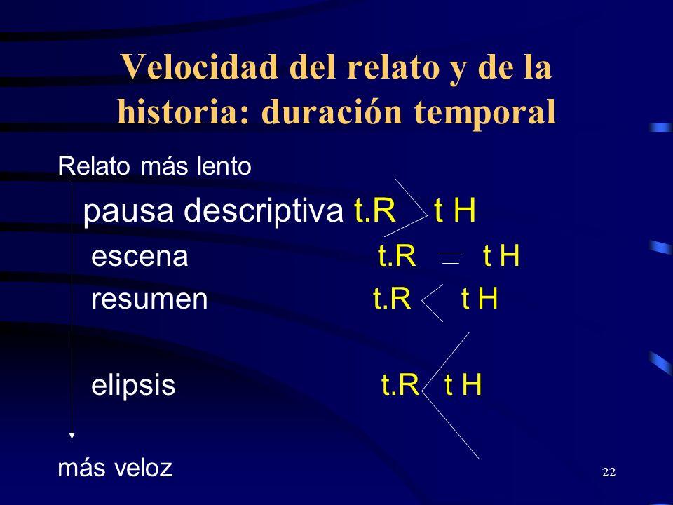 22 Velocidad del relato y de la historia: duración temporal Relato más lento pausa descriptiva t.R t H escena t.R t H resumen t.R t H elipsis t.R t H más veloz