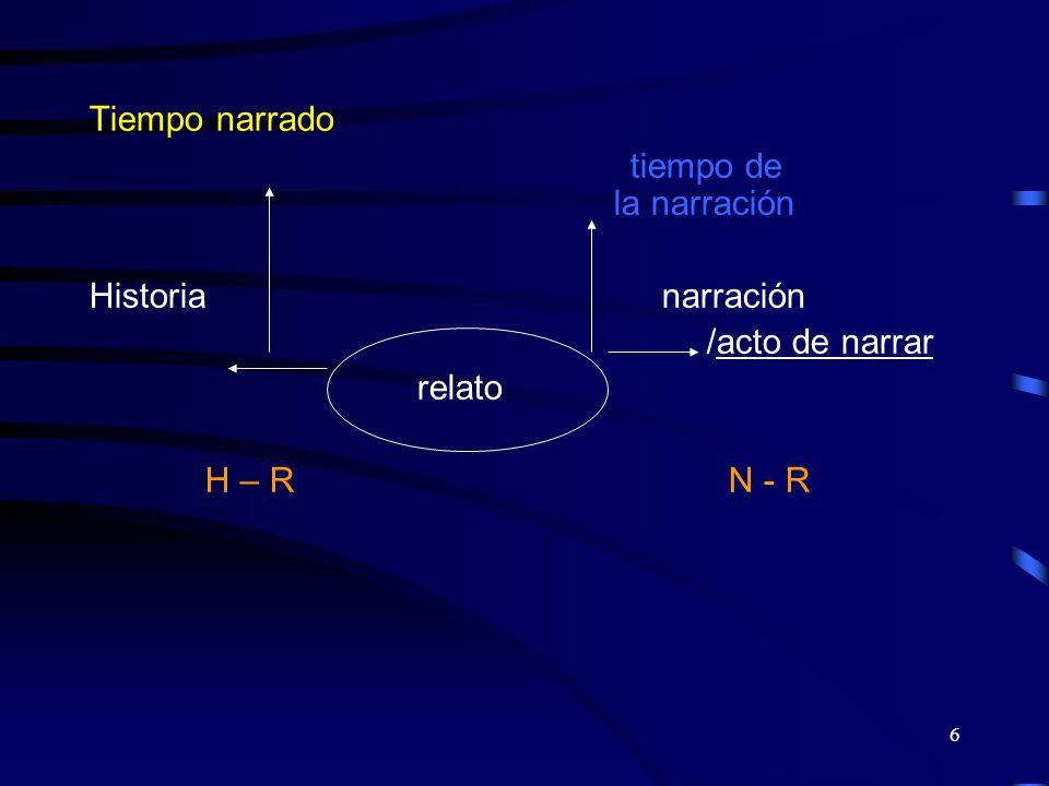 6 Tiempo narrado tiempo de la narración Historia narración /acto de narrar relato H – R N - R