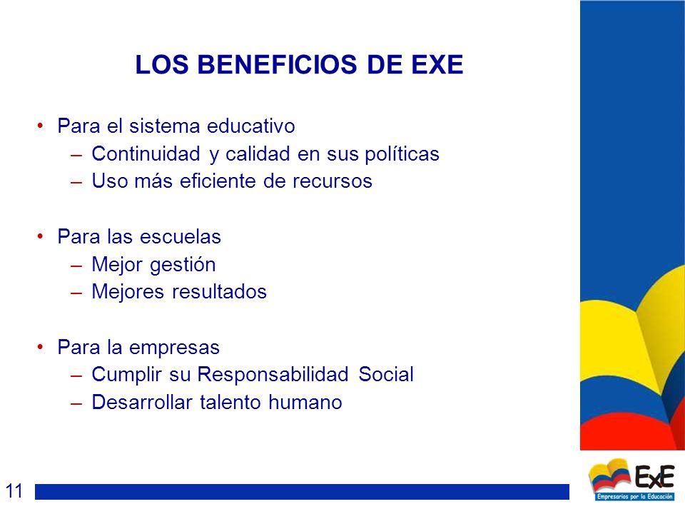 LOS BENEFICIOS DE EXE Para el sistema educativo –Continuidad y calidad en sus políticas –Uso más eficiente de recursos Para las escuelas –Mejor gestión –Mejores resultados Para la empresas –Cumplir su Responsabilidad Social –Desarrollar talento humano 11
