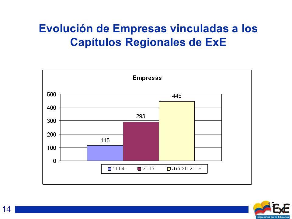 15 Evolución de Empresas vinculadas a los Capítulos Regionales de ExE 14