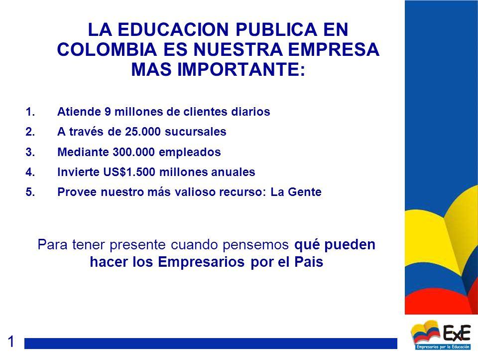 LA EDUCACION PUBLICA EN COLOMBIA ES NUESTRA EMPRESA MAS IMPORTANTE: 1.Atiende 9 millones de clientes diarios 2.A través de 25.000 sucursales 3.Mediante 300.000 empleados 4.Invierte US$1.500 millones anuales 5.Provee nuestro más valioso recurso: La Gente Para tener presente cuando pensemos qué pueden hacer los Empresarios por el Pais 1