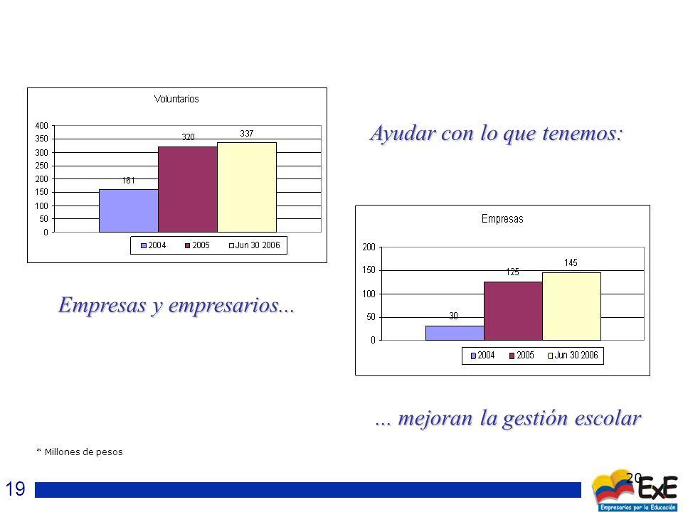 20 * Millones de pesos Ayudar con lo que tenemos: Empresas y empresarios......