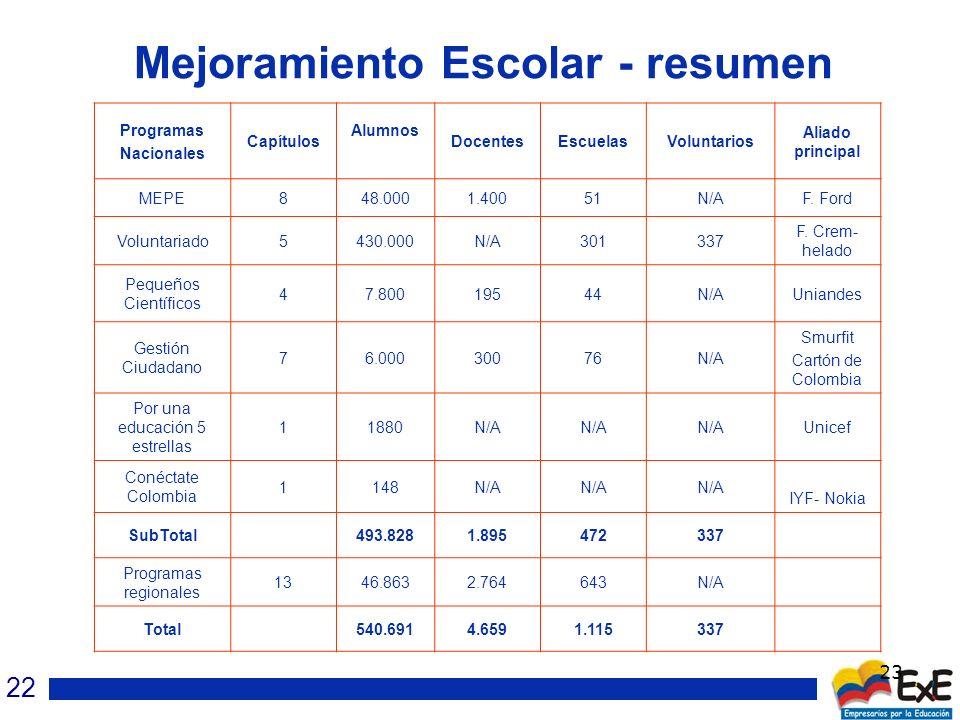 23 Mejoramiento Escolar - resumen Programas Nacionales Capítulos Alumnos DocentesEscuelasVoluntarios Aliado principal MEPE848.0001.40051N/AF.