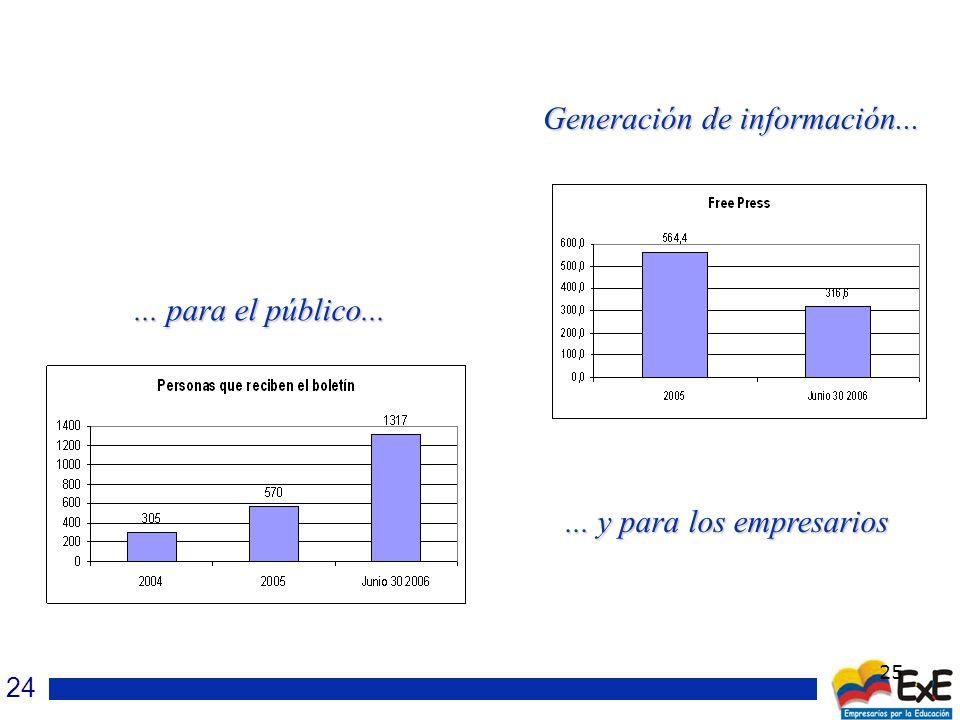 25 Generación de información...... para el público...... y para los empresarios 24