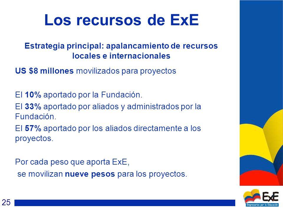 Los recursos de ExE Estrategia principal: apalancamiento de recursos locales e internacionales US $8 millones movilizados para proyectos El 10% aportado por la Fundación.