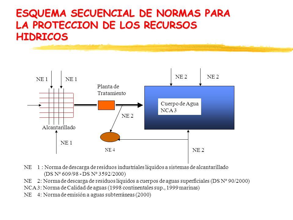 ESQUEMA SECUENCIAL DE NORMAS PARA LA PROTECCION DE LOS RECURSOS HIDRICOS NE 1 Planta de Tratamiento NE 2 Cuerpo de Agua NCA 3 NE 1 : Norma de descarga