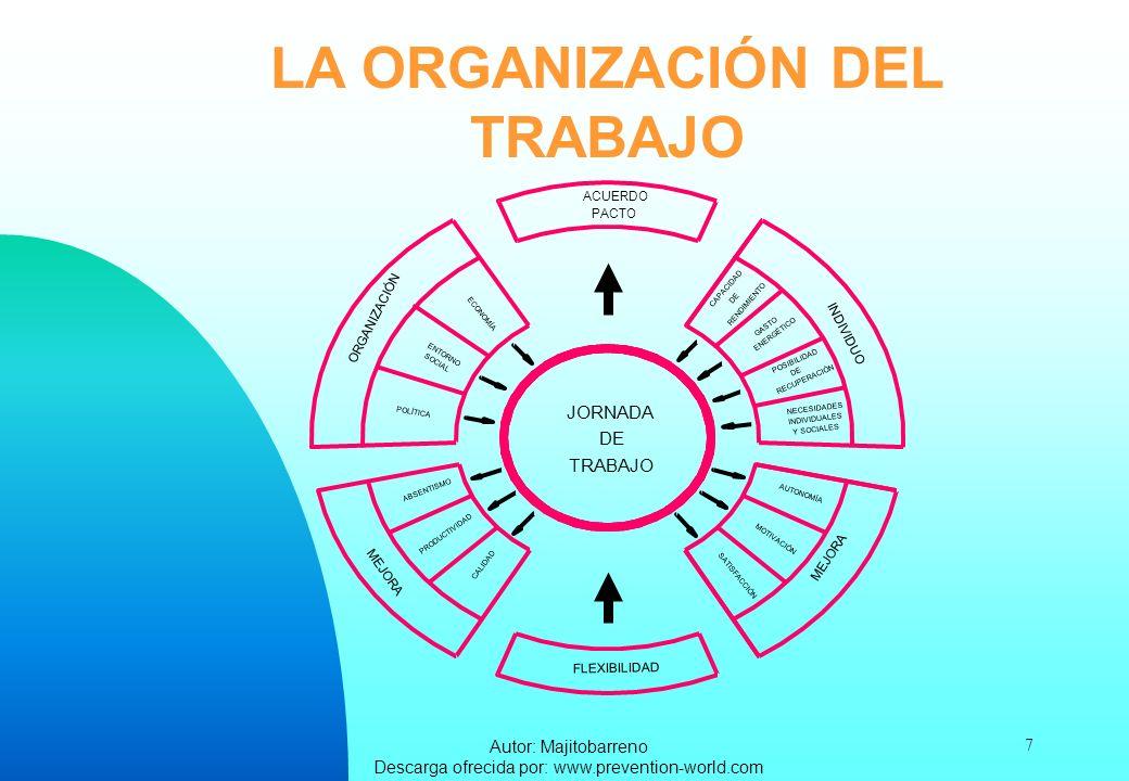 Autor: Majitobarreno Descarga ofrecida por: www.prevention-world.com 8 FACTORES DE RIESGO DE LA ORGANIZACIÓN DEL TRABAJO LA JORNADA DE TRABAJO EL RITMO DE TRABAJO LA AUTOMATIZACIÓN LA COMUNICACIÓN EL ESTILO DE MANDO LA PARTICIPACIÓN EL STATUS SOCIAL LA IDENTIFICACIÓN CON LA TAREA LA INICIATIVA LA ESTABILIDAD EN EL EMPLEO