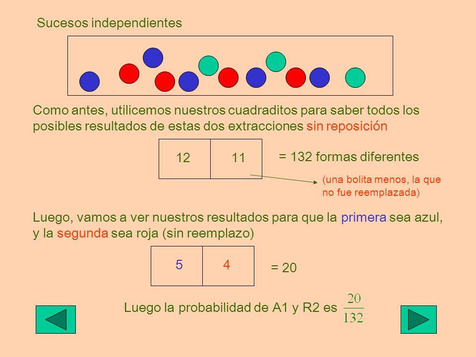 Sucesos independientes Como antes, utilicemos nuestros cuadraditos para saber todos los posibles resultados de estas dos extracciones sin reposición 1