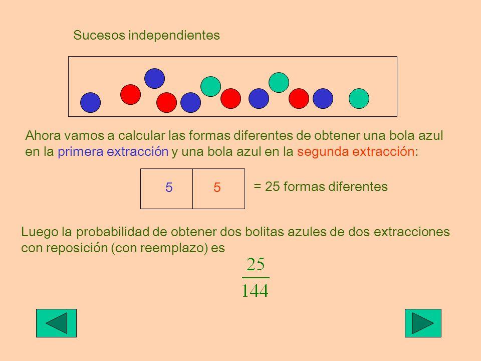 Sucesos independientes Ahora vamos a calcular las formas diferentes de obtener una bola azul en la primera extracción y una bola azul en la segunda ex