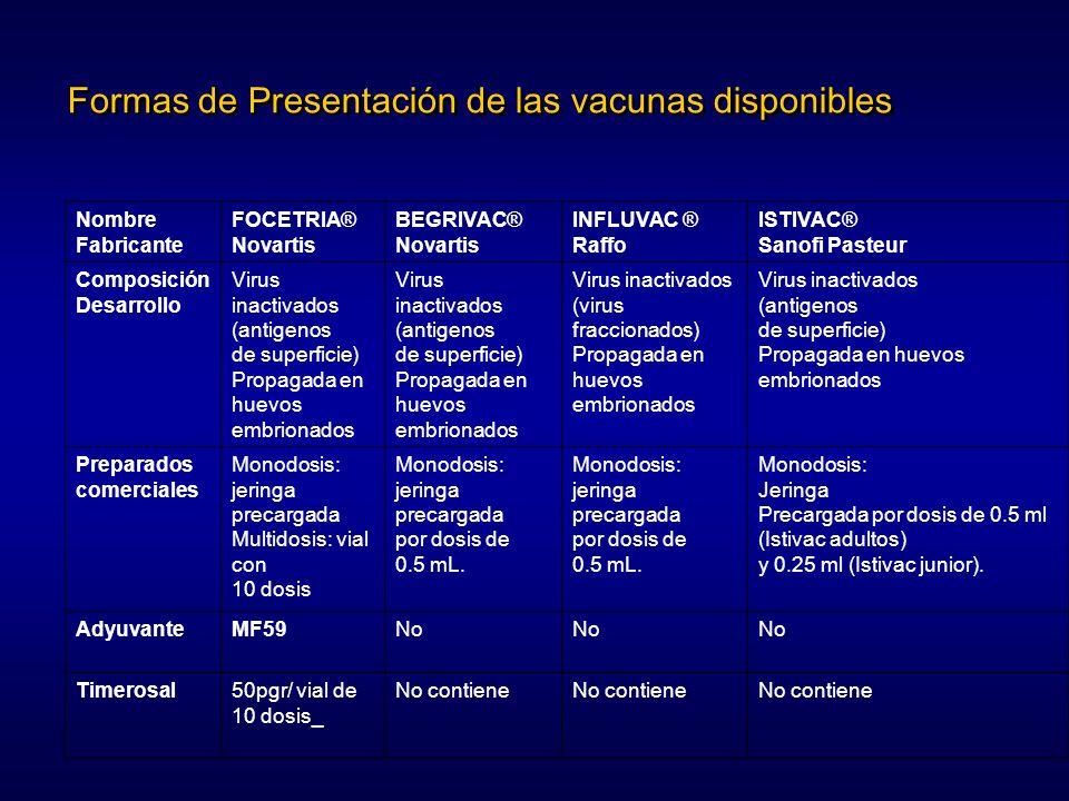 Formas de Presentación de las vacunas disponibles Nombre Fabricante FOCETRIA® Novartis BEGRIVAC® Novartis INFLUVAC ® Raffo ISTIVAC® Sanofi Pasteur Com