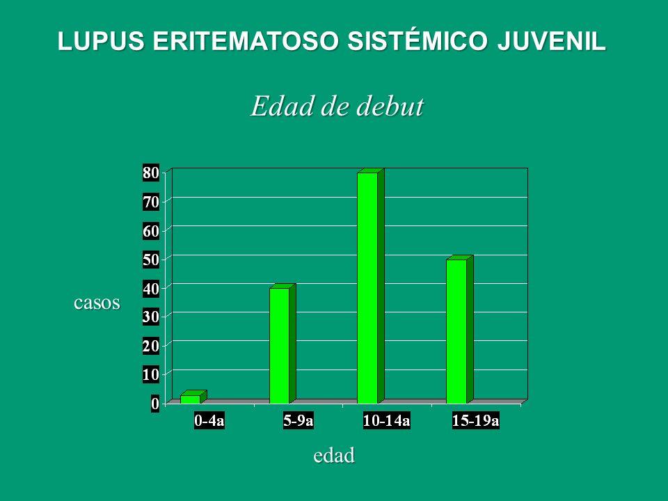 Edad de debut casos edad LUPUS ERITEMATOSO SISTÉMICO JUVENIL