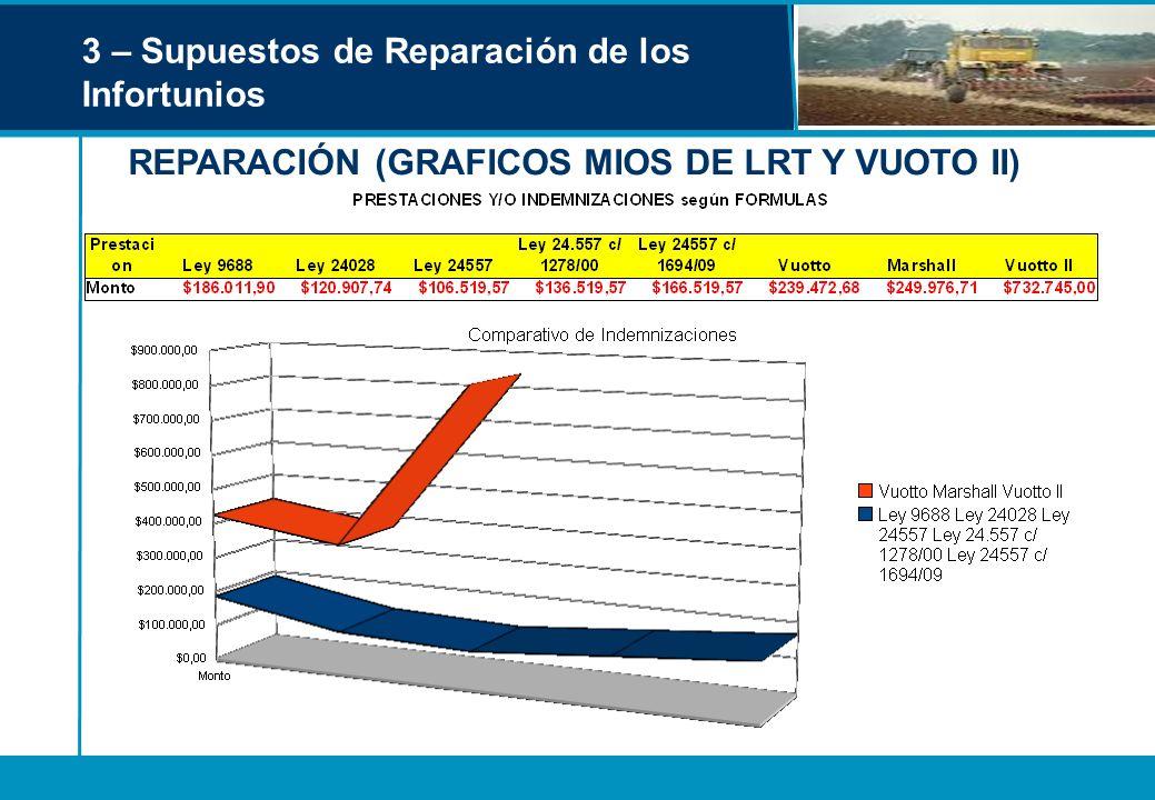 3 – Supuestos de Reparación de los Infortunios REPARACIÓN (GRAFICOS MIOS DE LRT Y VUOTO II)