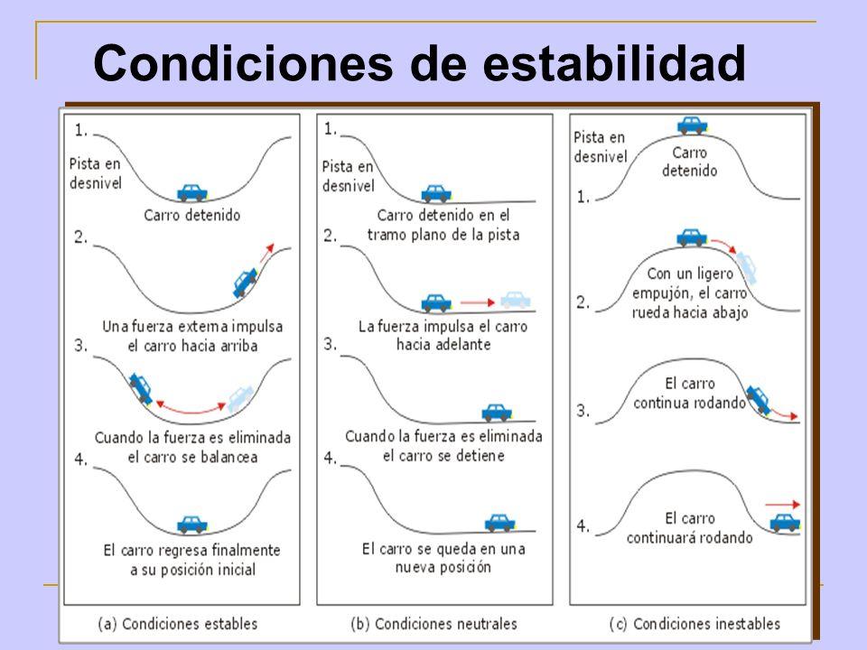 Condiciones de estabilidad