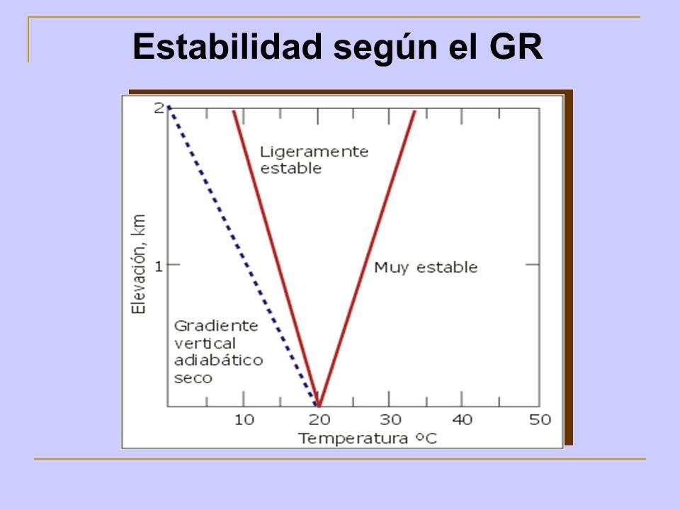 Estabilidad según el GR