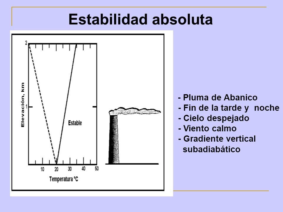 Estabilidad absoluta - Pluma de Abanico - Fin de la tarde y noche - Cielo despejado - Viento calmo - Gradiente vertical subadiabático