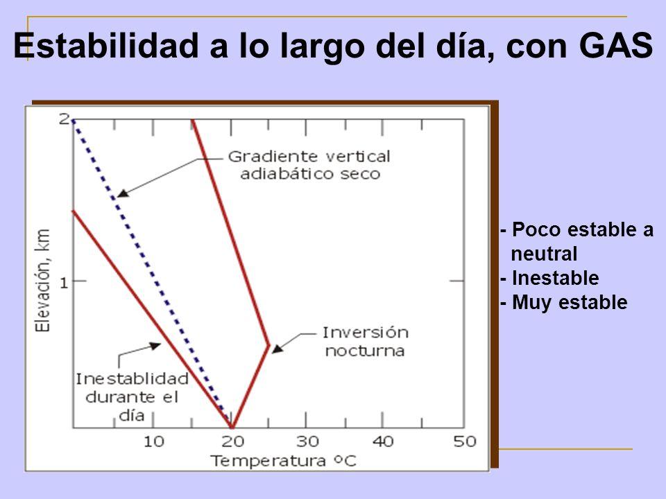 Estabilidad a lo largo del día, con GAS - Poco estable a neutral - Inestable - Muy estable