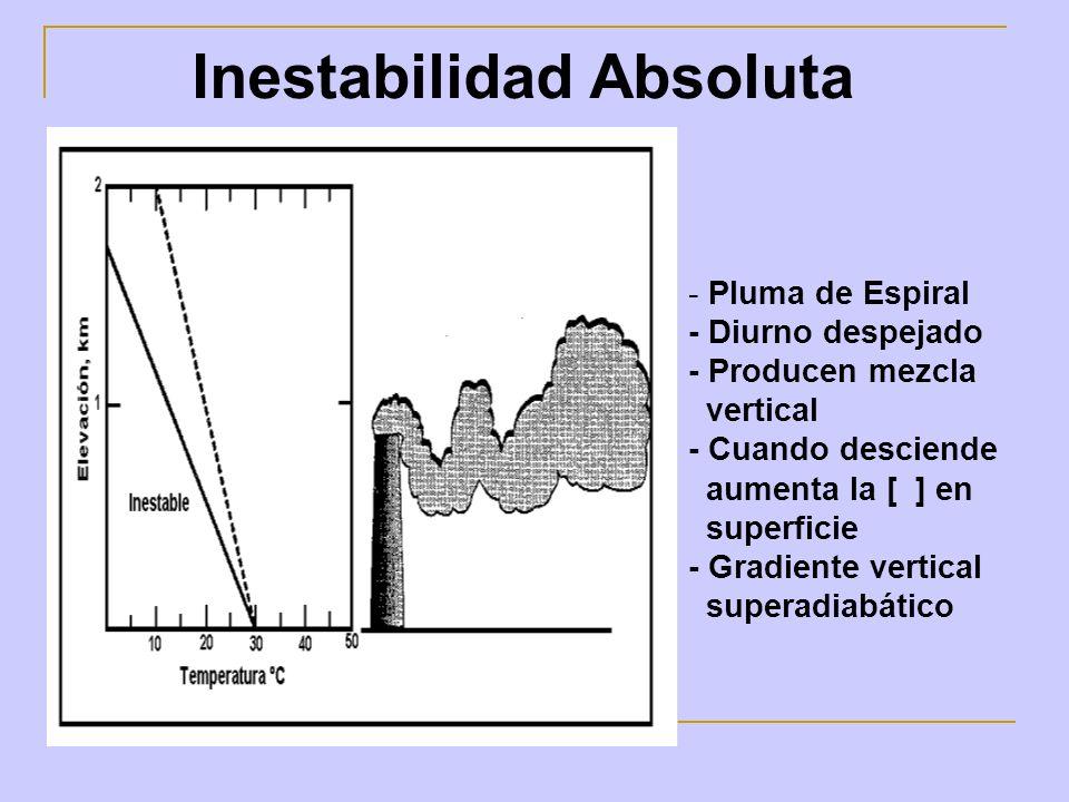 Inestabilidad Absoluta - Pluma de Espiral - Diurno despejado - Producen mezcla vertical - Cuando desciende aumenta la [ ] en superficie - Gradiente ve