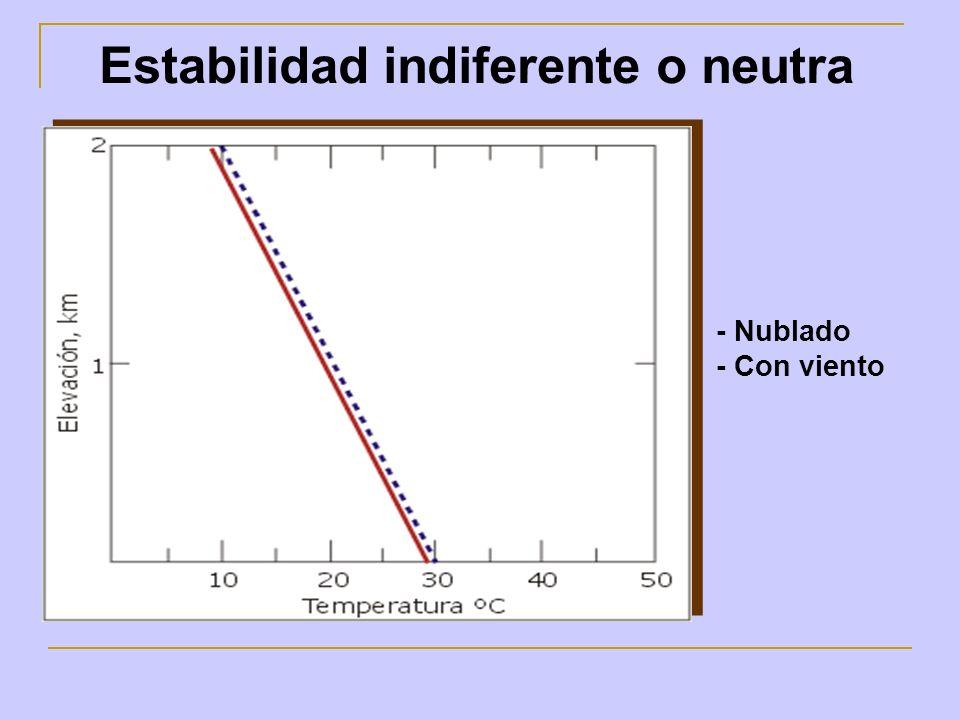 Estabilidad indiferente o neutra - Nublado - Con viento