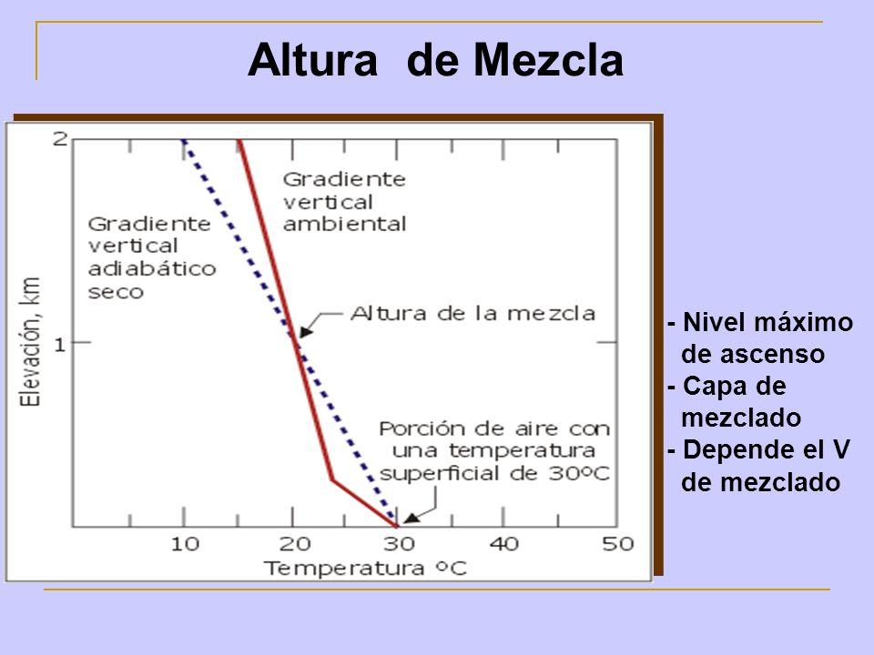 Altura de Mezcla - Nivel máximo de ascenso - Capa de mezclado - Depende el V de mezclado
